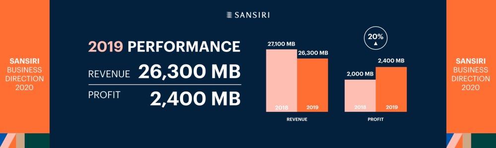 Presentation_Sansiri Business Direction 2020 (7)