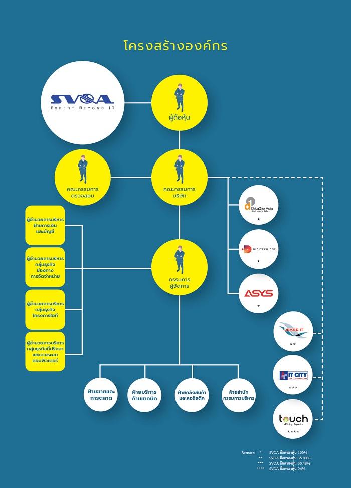 1.SVOA Corporate Structure TH
