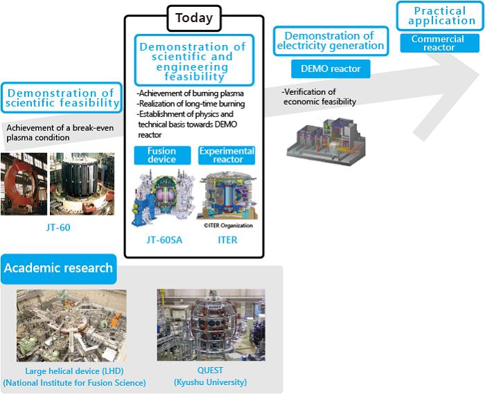 ภาพ กลยุทธ์การวิจัยและพัฒนาฟิวชันในอนาคต