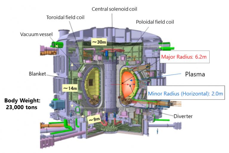 แผนภาพ ITER